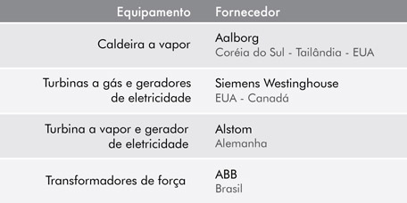 tabela_equipamentos